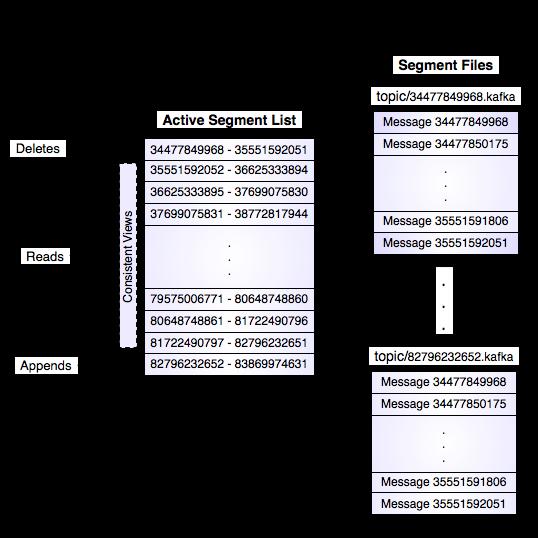 Kafka Log Implementation