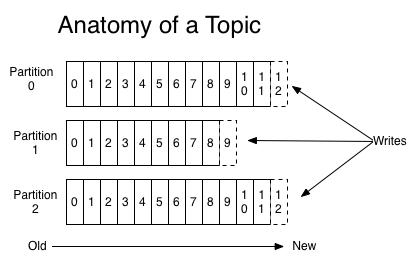 https://kafka.apache.org/0110/images/log_anatomy.png