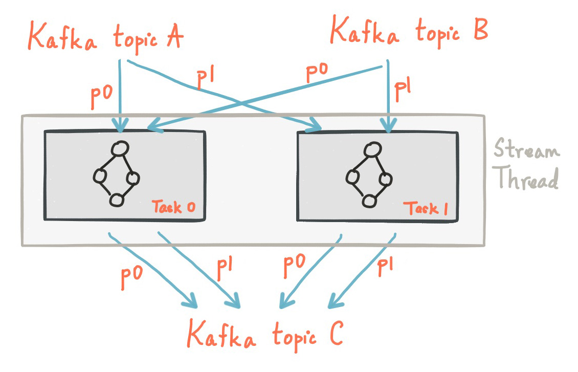 Apache Kafka Threading Diagram Each Thread Can Execute One Or More Tasks With Their Processor Topologies Independently For Example The Following Shows Stream Running