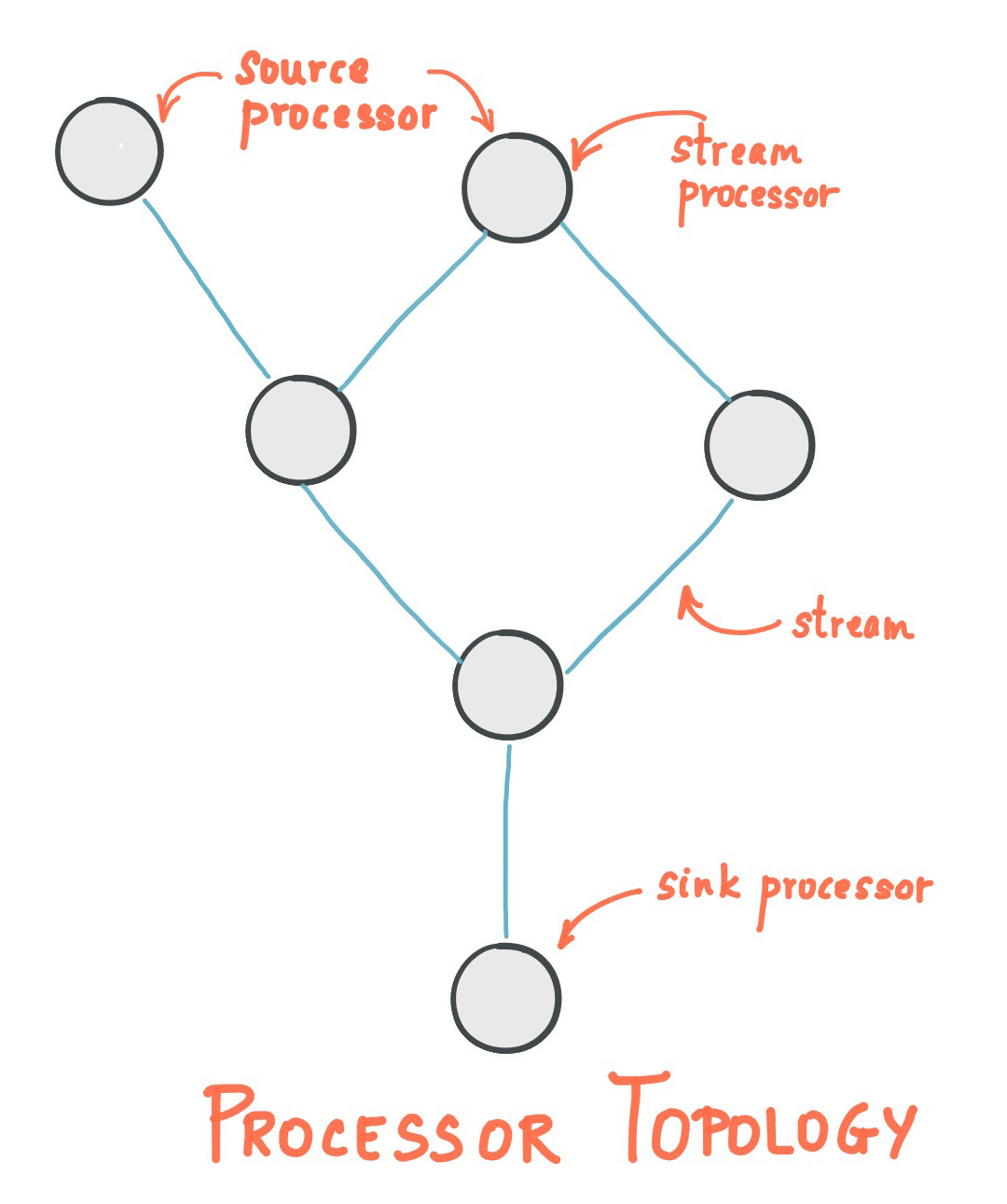 Streams Architecture Topology