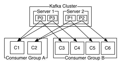 kafka consumer-groups