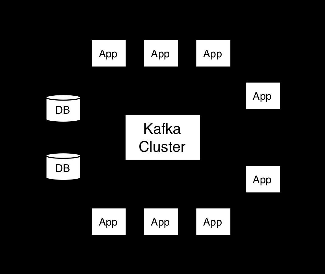 kafka usage