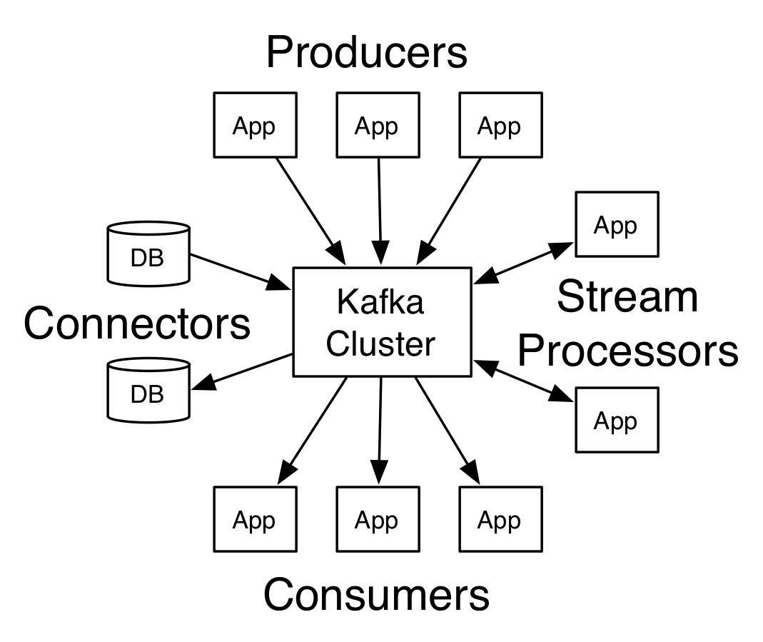 Kakfa와 각 App과의 관계