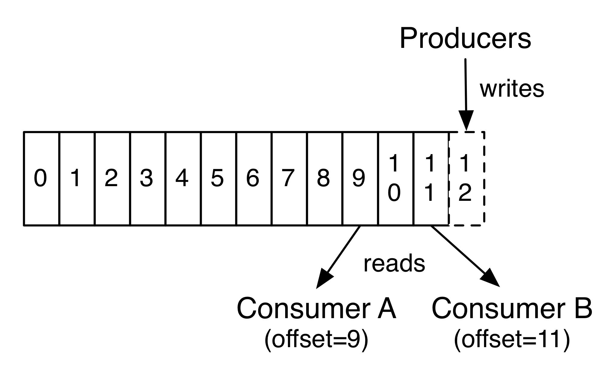 log_consumer