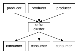 What is Apache Kafka, and Do I Need It?